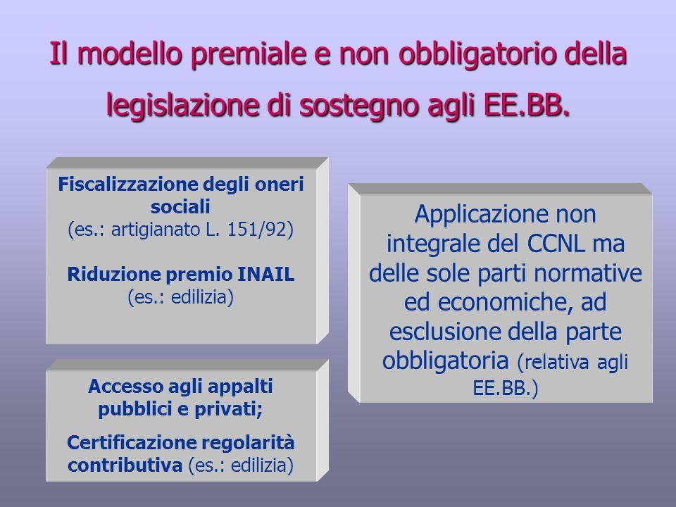 Riduzione premio INAIL Accesso agli appalti pubblici e privati;