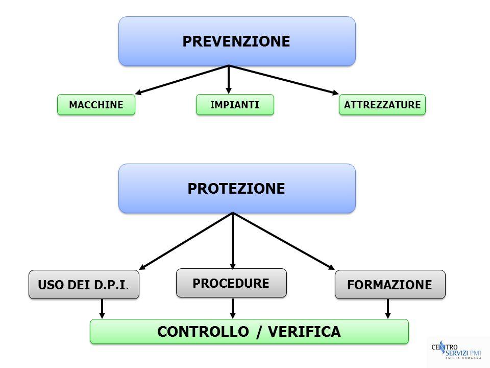 PREVENZIONE PROTEZIONE CONTROLLO / VERIFICA