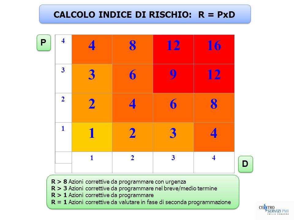 CALCOLO INDICE DI RISCHIO: R = PxD