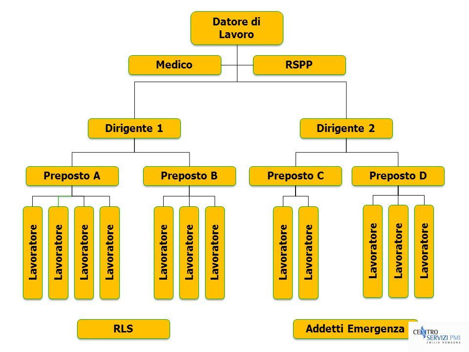 Datore di LavoroMedico. RSPP. Dirigente 1. Dirigente 2. Preposto A. Preposto B. Preposto C. Preposto D.
