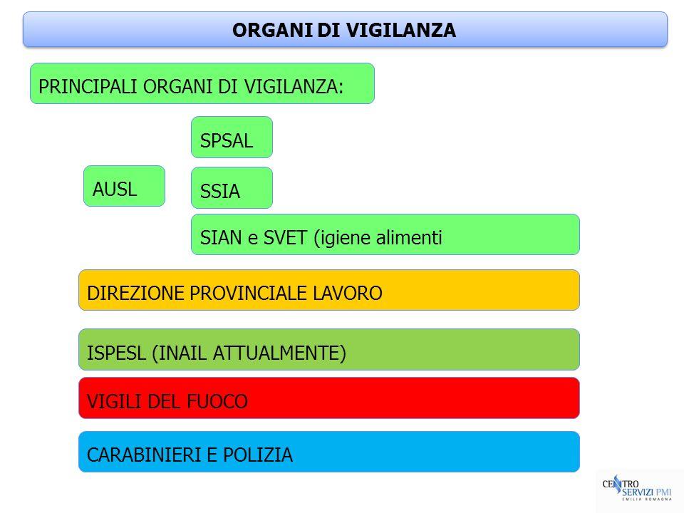 ORGANI DI VIGILANZA PRINCIPALI ORGANI DI VIGILANZA: SPSAL. AUSL. SSIA. SIAN e SVET (igiene alimenti.