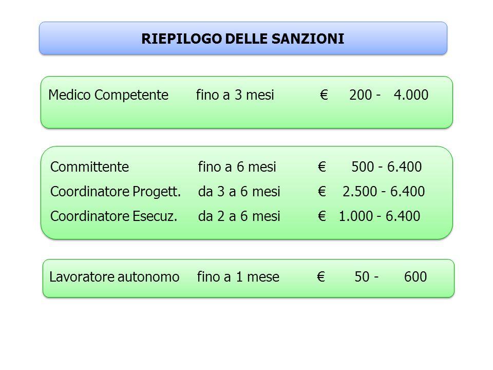 RIEPILOGO DELLE SANZIONI