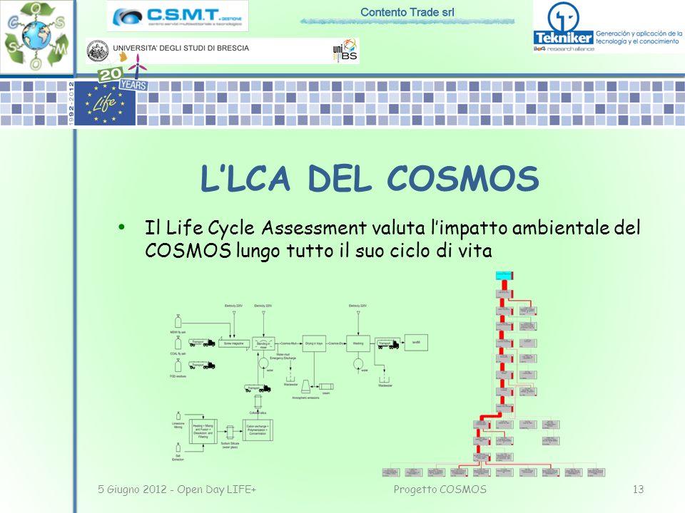 L'LCA DEL COSMOS Il Life Cycle Assessment valuta l'impatto ambientale del COSMOS lungo tutto il suo ciclo di vita.