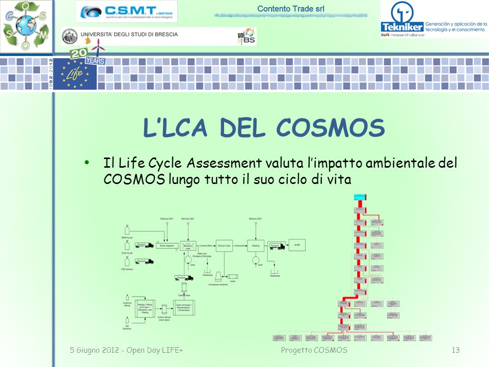 L'LCA DEL COSMOSIl Life Cycle Assessment valuta l'impatto ambientale del COSMOS lungo tutto il suo ciclo di vita.