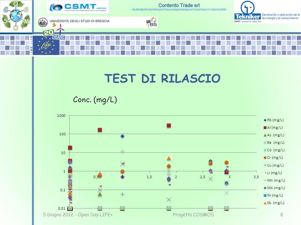TEST DI RILASCIO Conc. (mg/L) 5 Giugno 2012 - Open Day LIFE+