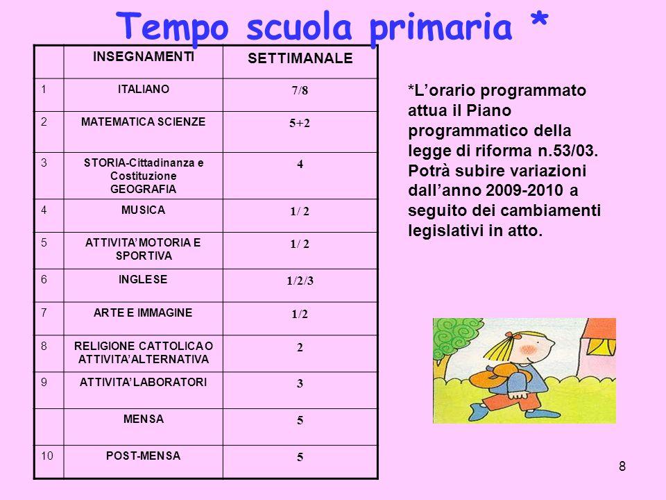 Tempo scuola primaria *
