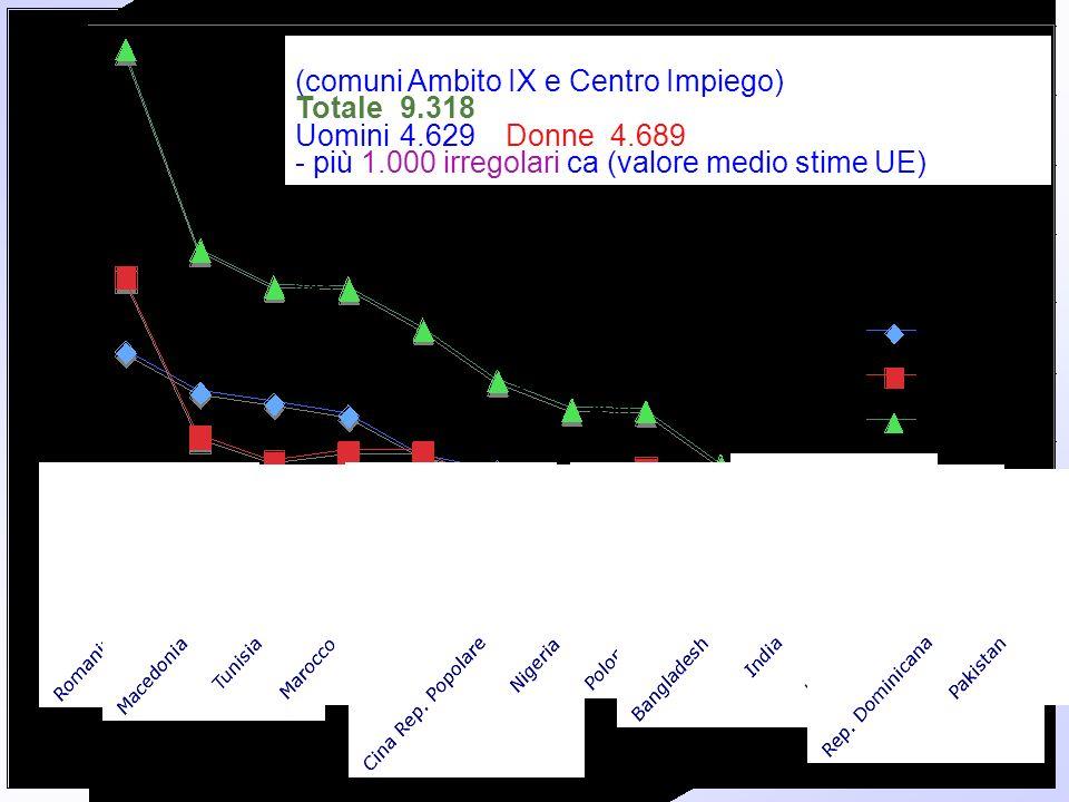 Stranieri iscritti alle anagrafi al 1/1/2008 (fonte:Istat)