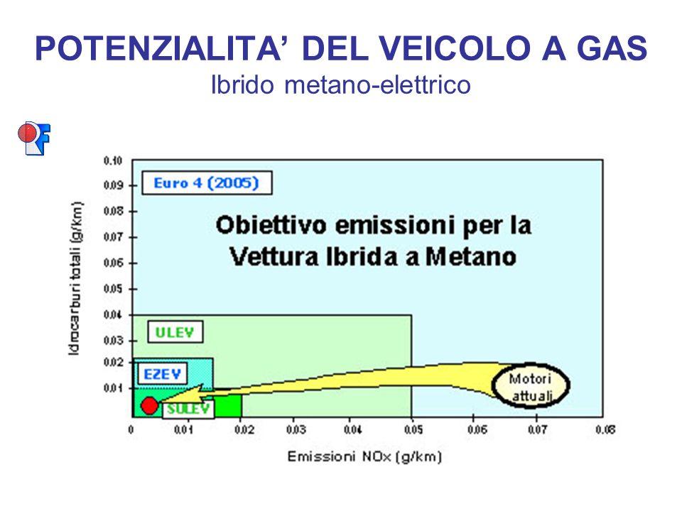 POTENZIALITA' DEL VEICOLO A GAS Ibrido metano-elettrico