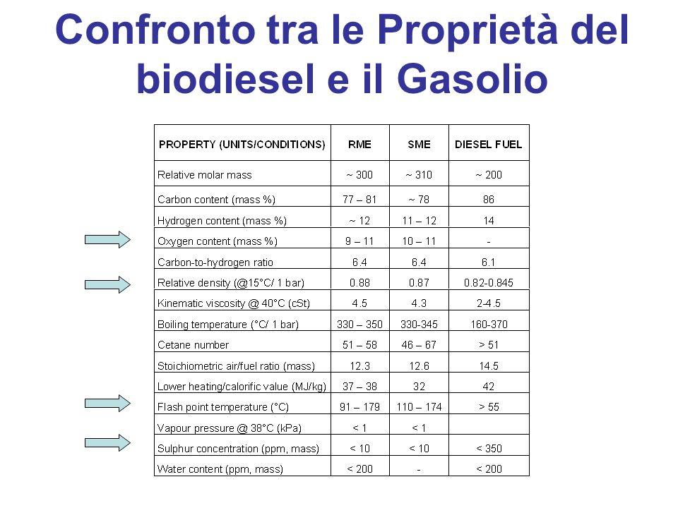 Confronto tra le Proprietà del biodiesel e il Gasolio