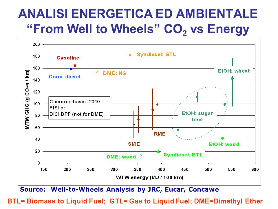 ANALISI ENERGETICA ED AMBIENTALE From Well to Wheels CO2 vs Energy