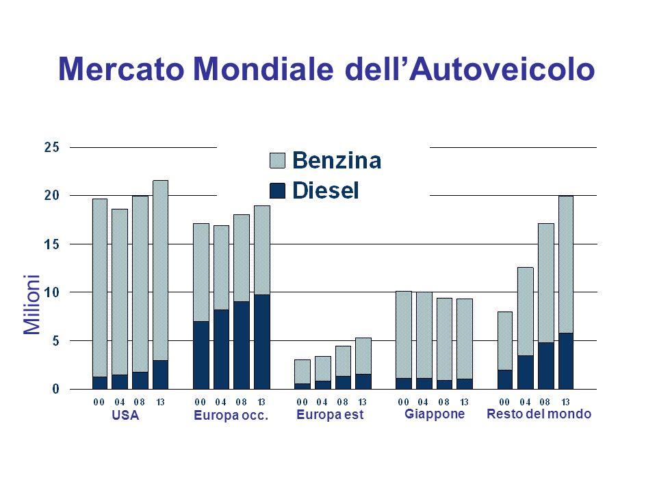 Mercato Mondiale dell'Autoveicolo
