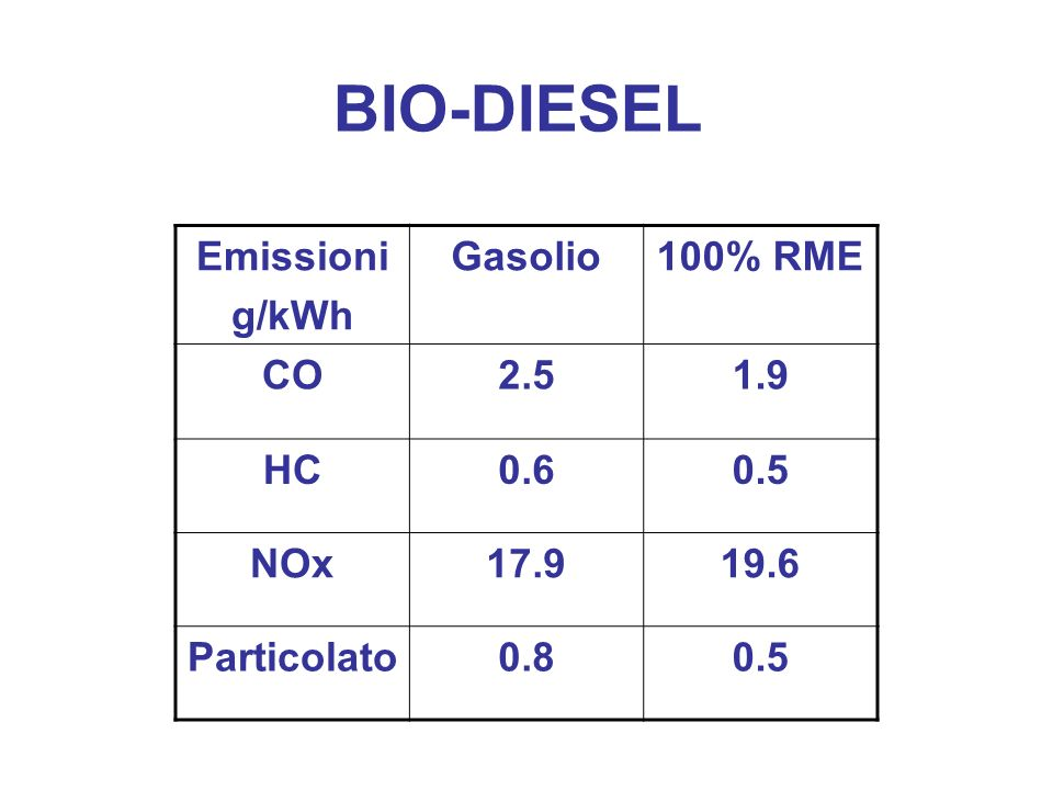 BIO-DIESEL Emissioni g/kWh Gasolio 100% RME CO 2.5 1.9 HC 0.6 0.5 NOx