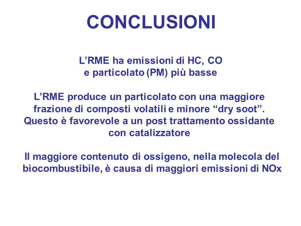 L'RME ha emissioni di HC, CO e particolato (PM) più basse