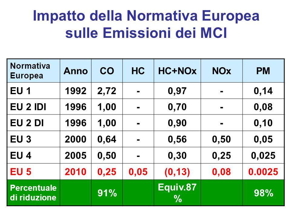 Impatto della Normativa Europea sulle Emissioni dei MCI