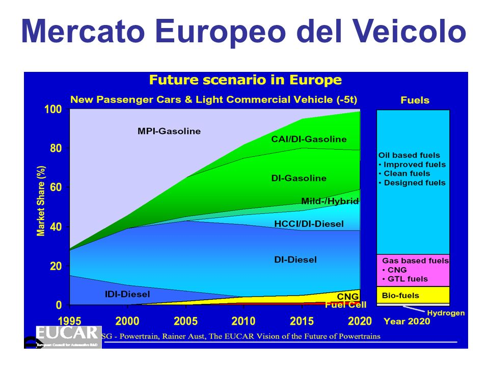 Mercato Europeo del Veicolo