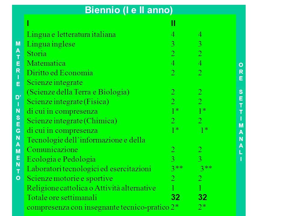 Biennio (I e II anno) I II Lingua e letteratura italiana 4 4