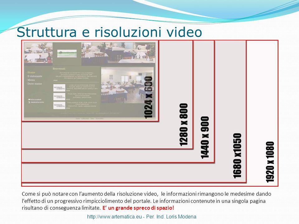 Struttura e risoluzioni video