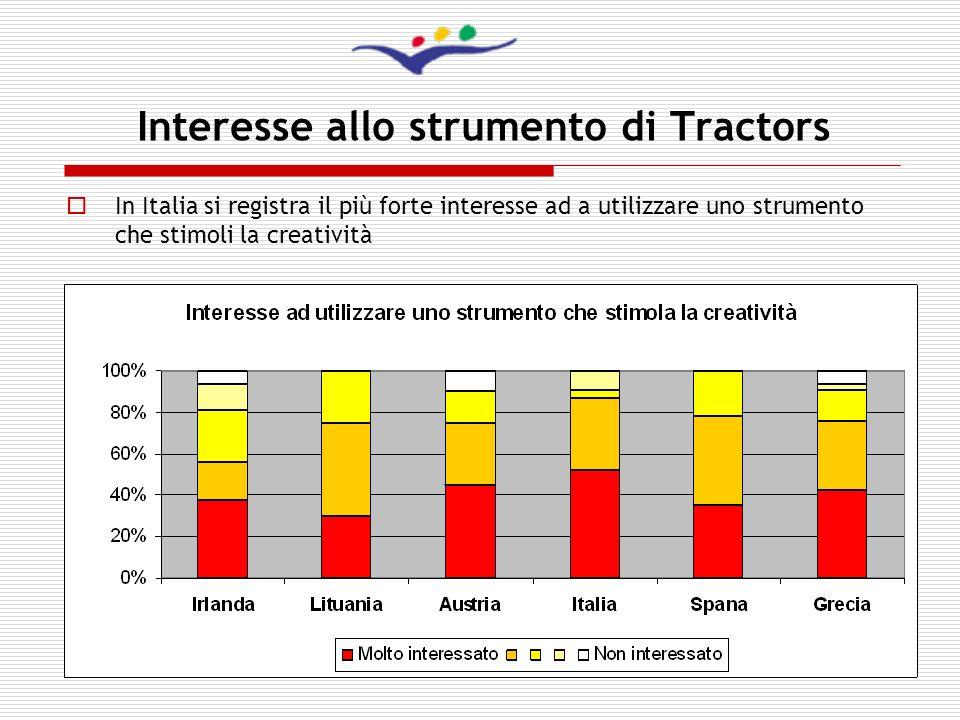 Interesse allo strumento di Tractors