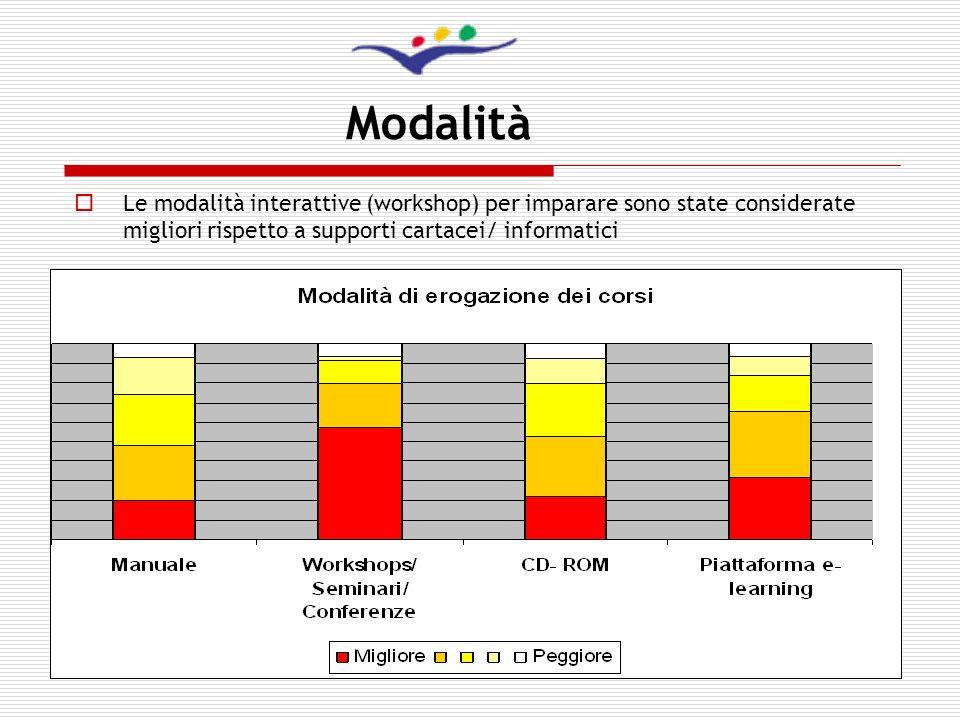 Modalità Le modalità interattive (workshop) per imparare sono state considerate migliori rispetto a supporti cartacei/ informatici.