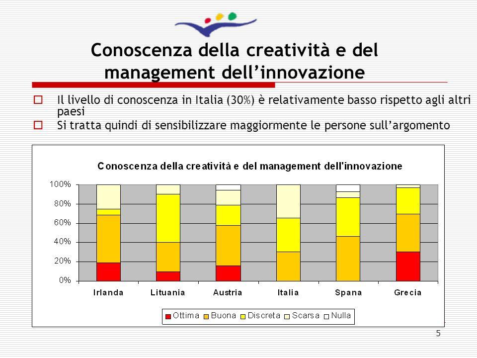 Conoscenza della creatività e del management dell'innovazione
