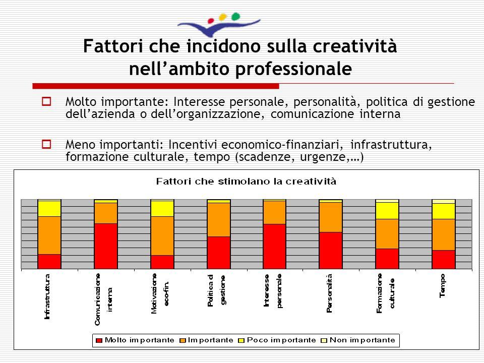 Fattori che incidono sulla creatività nell'ambito professionale