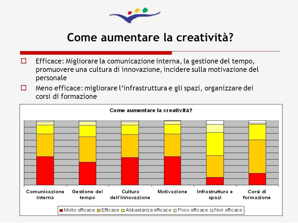Come aumentare la creatività