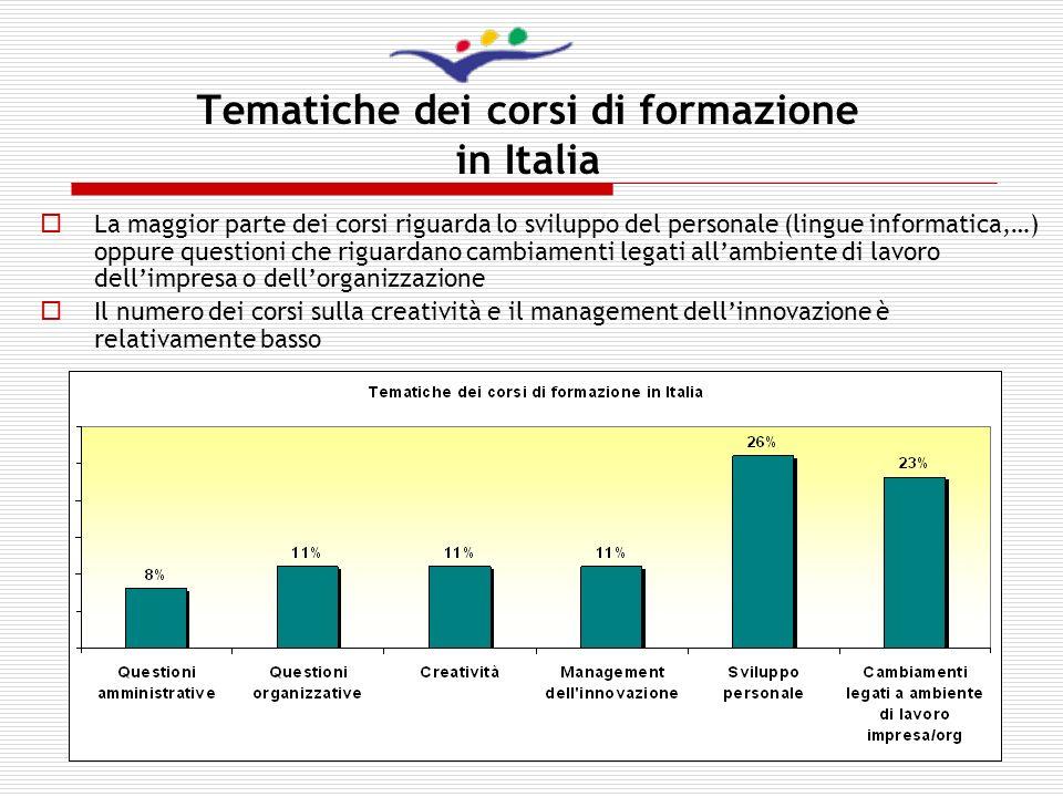 Tematiche dei corsi di formazione in Italia