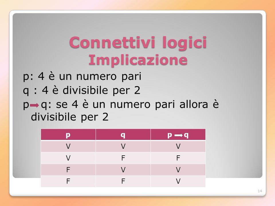 Connettivi logici Implicazione