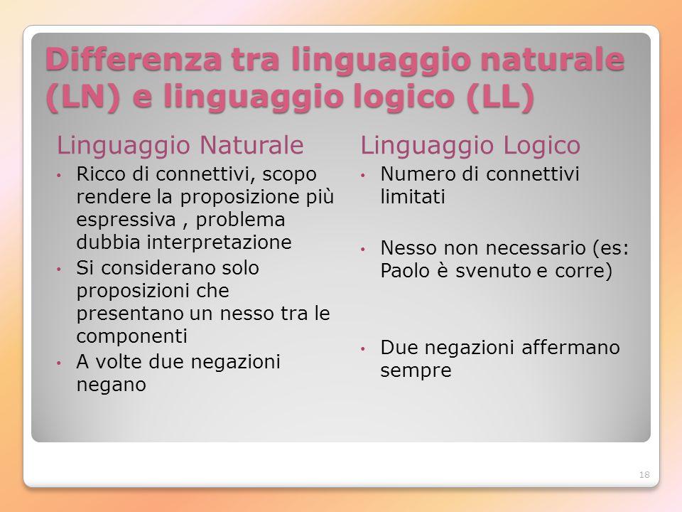 Differenza tra linguaggio naturale (LN) e linguaggio logico (LL)