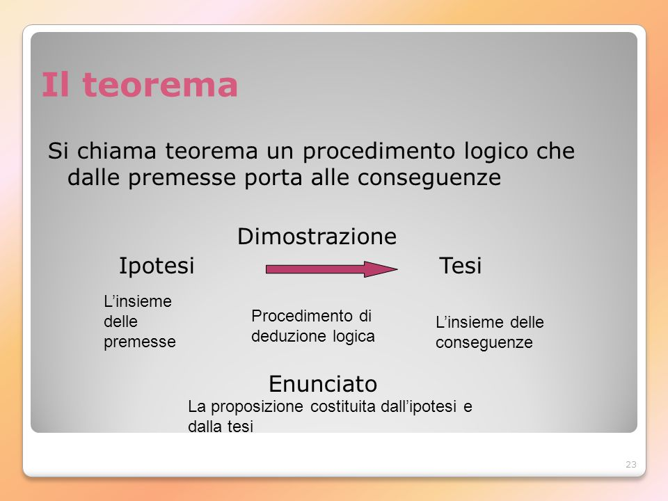 Il teoremaSi chiama teorema un procedimento logico che dalle premesse porta alle conseguenze. Dimostrazione.