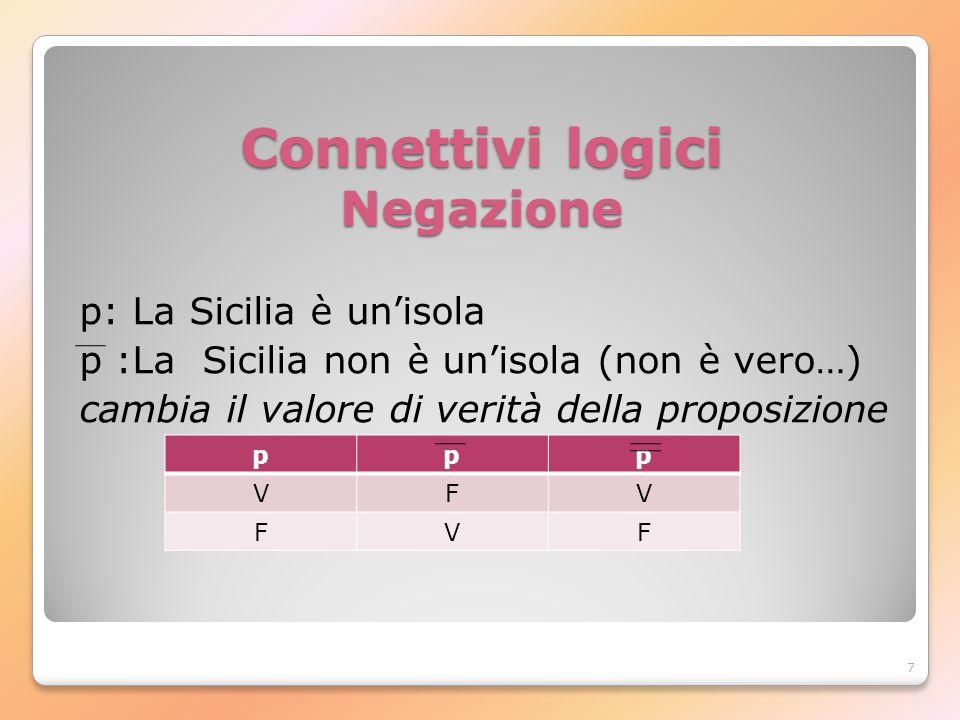 Connettivi logici Negazione