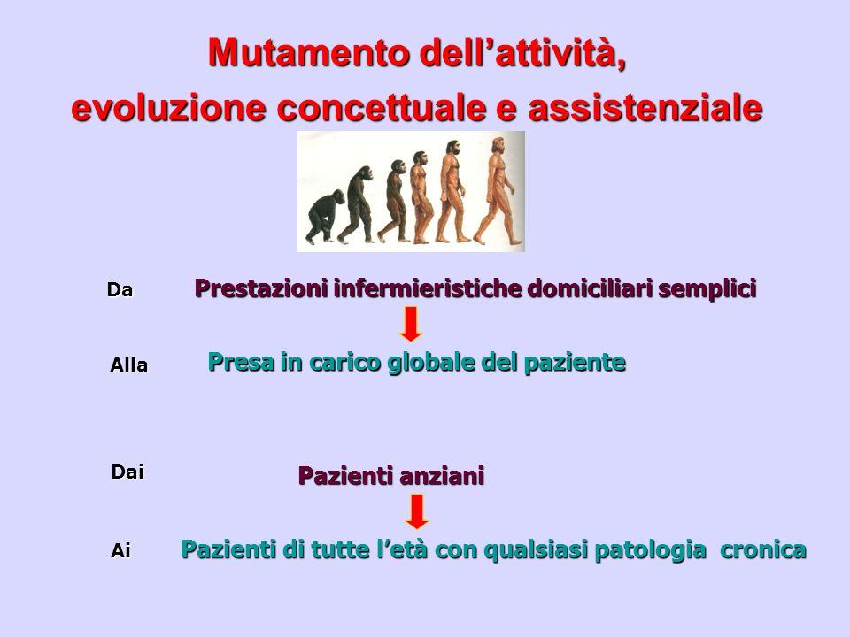 Mutamento dell'attività, evoluzione concettuale e assistenziale