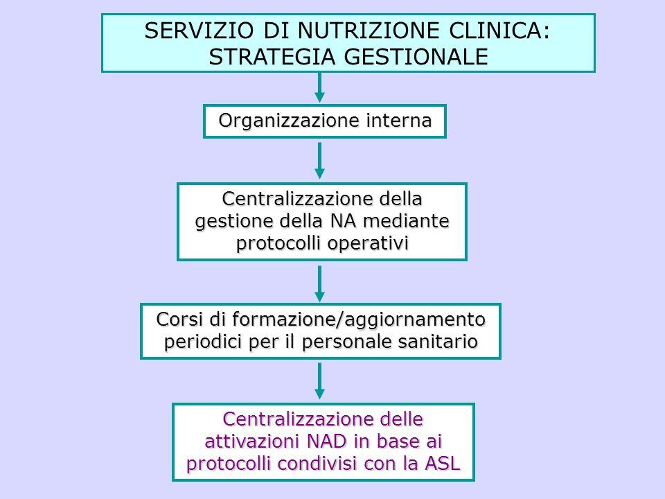 SERVIZIO DI NUTRIZIONE CLINICA: STRATEGIA GESTIONALE
