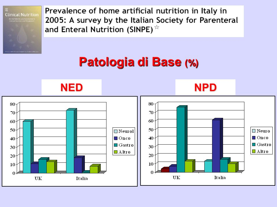 Patologia di Base (%) NED NPD