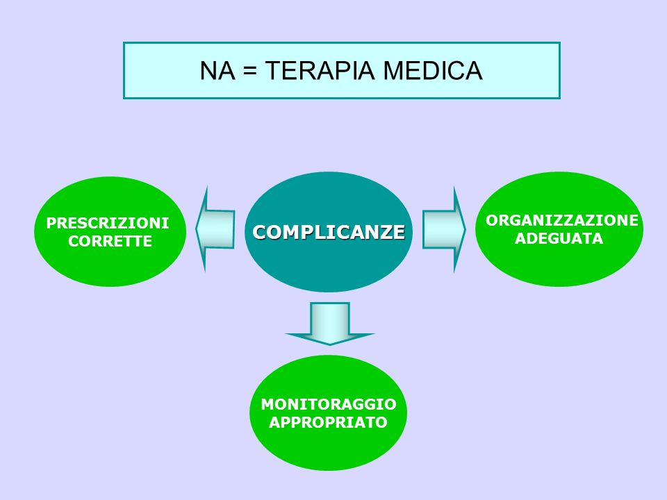 NA = TERAPIA MEDICA COMPLICANZE ORGANIZZAZIONE PRESCRIZIONI ADEGUATA