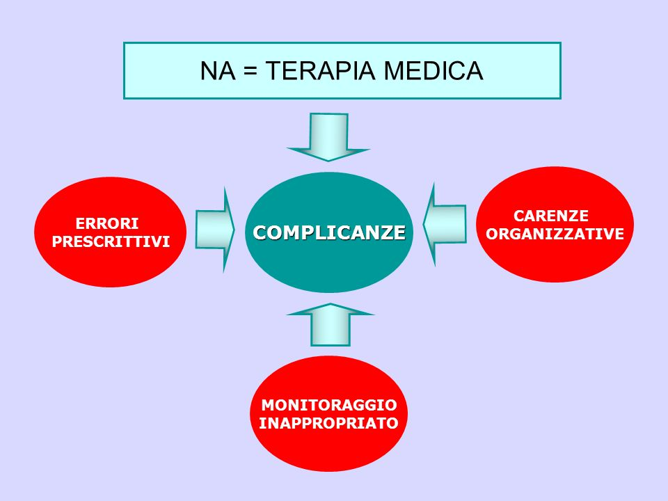 NA = TERAPIA MEDICA COMPLICANZE CARENZE ERRORI ORGANIZZATIVE