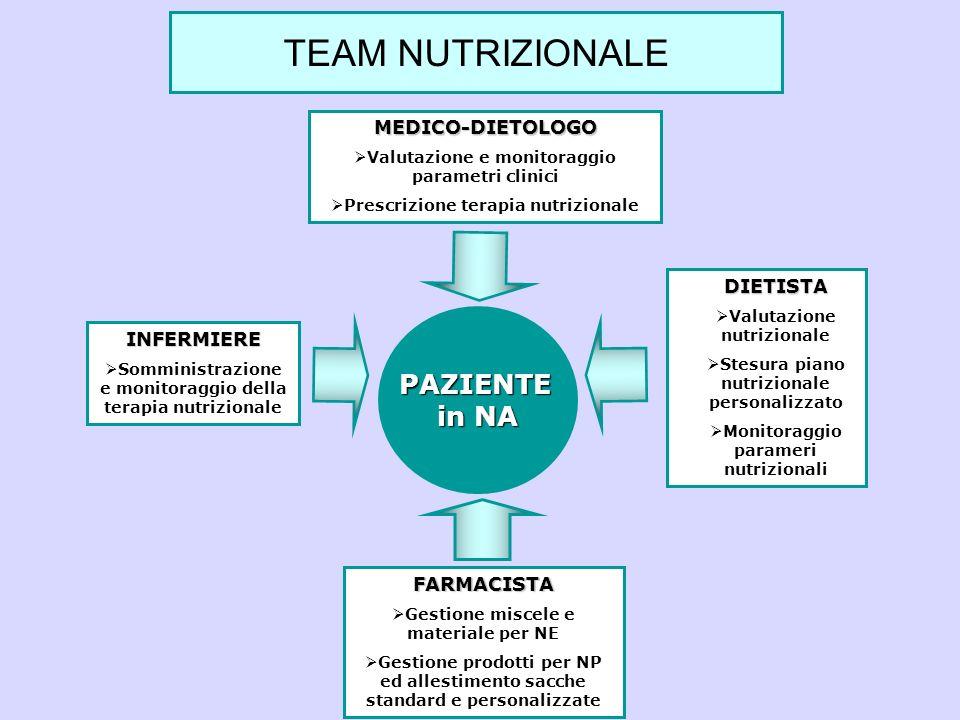 TEAM NUTRIZIONALE PAZIENTE in NA MEDICO-DIETOLOGO DIETISTA INFERMIERE