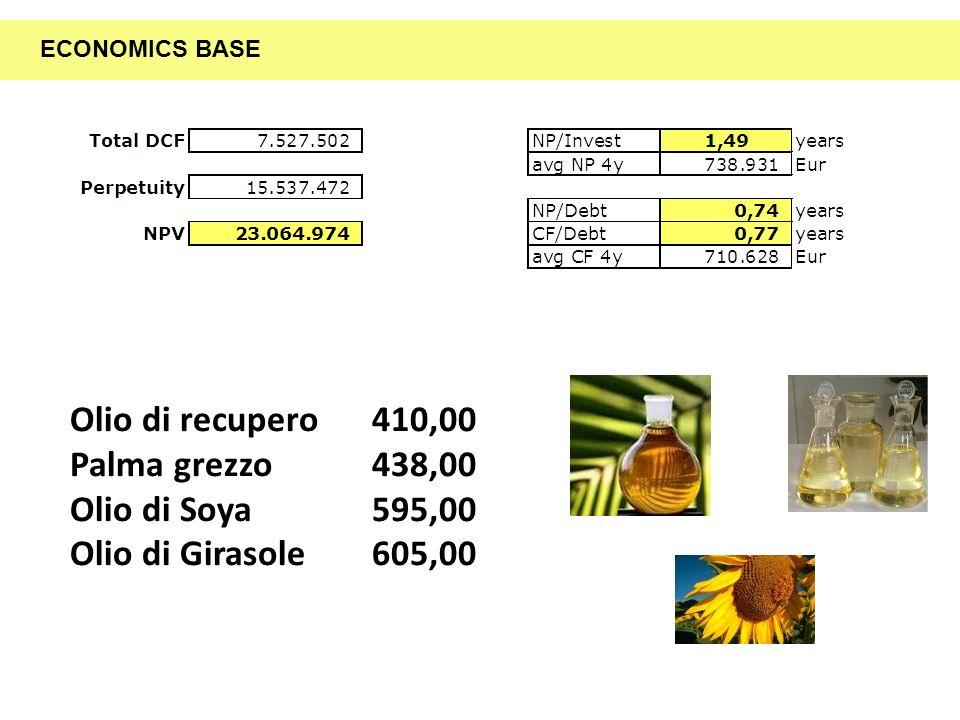 Olio di recupero 410,00 Palma grezzo 438,00 Olio di Soya 595,00