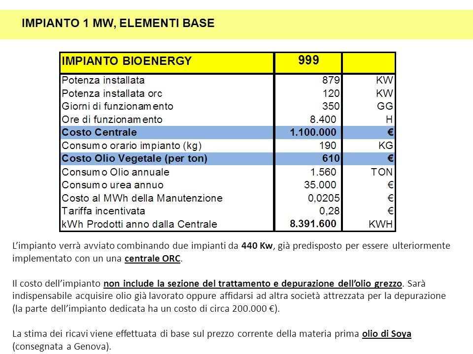 IMPIANTO 1 MW, ELEMENTI BASE