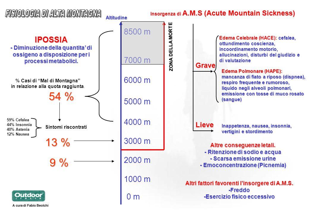 FISIOLOGIA DI ALTA MONTAGNA