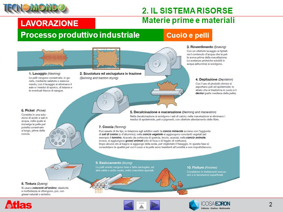 Materie prime e materiali LAVORAZIONE Processo produttivo industriale