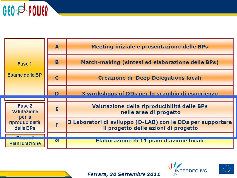 Meeting iniziale e presentazione delle BPs
