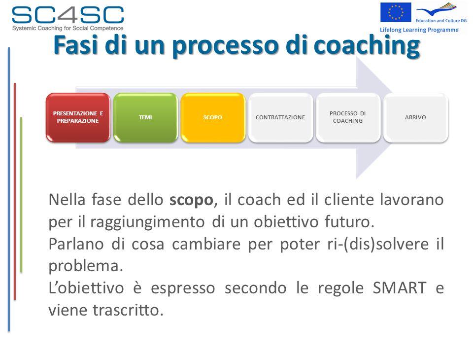 Fasi di un processo di coaching