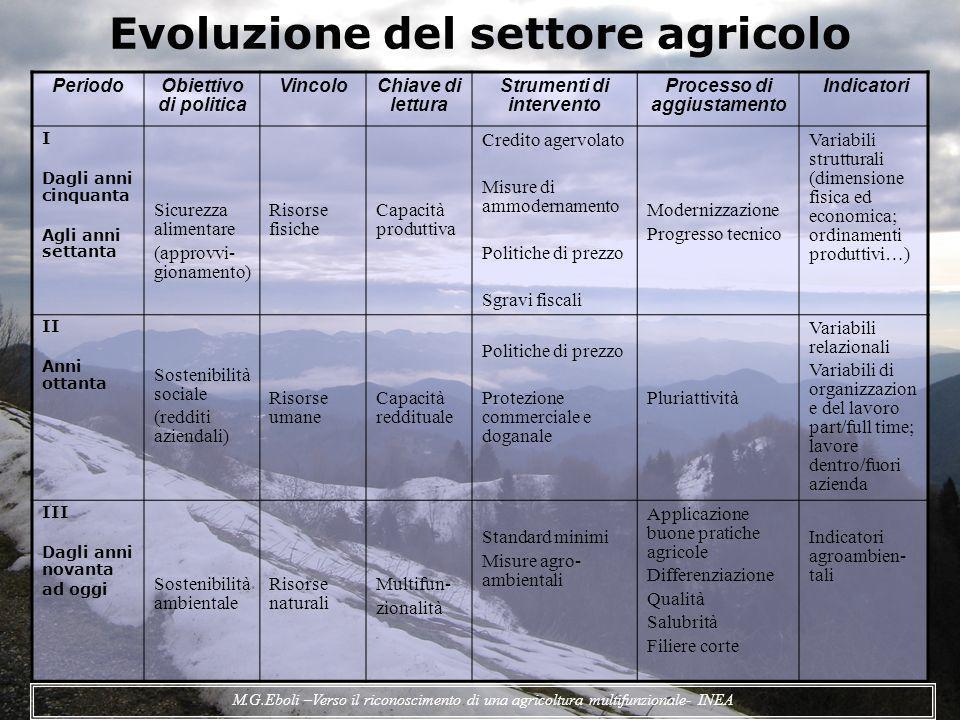 Evoluzione del settore agricolo
