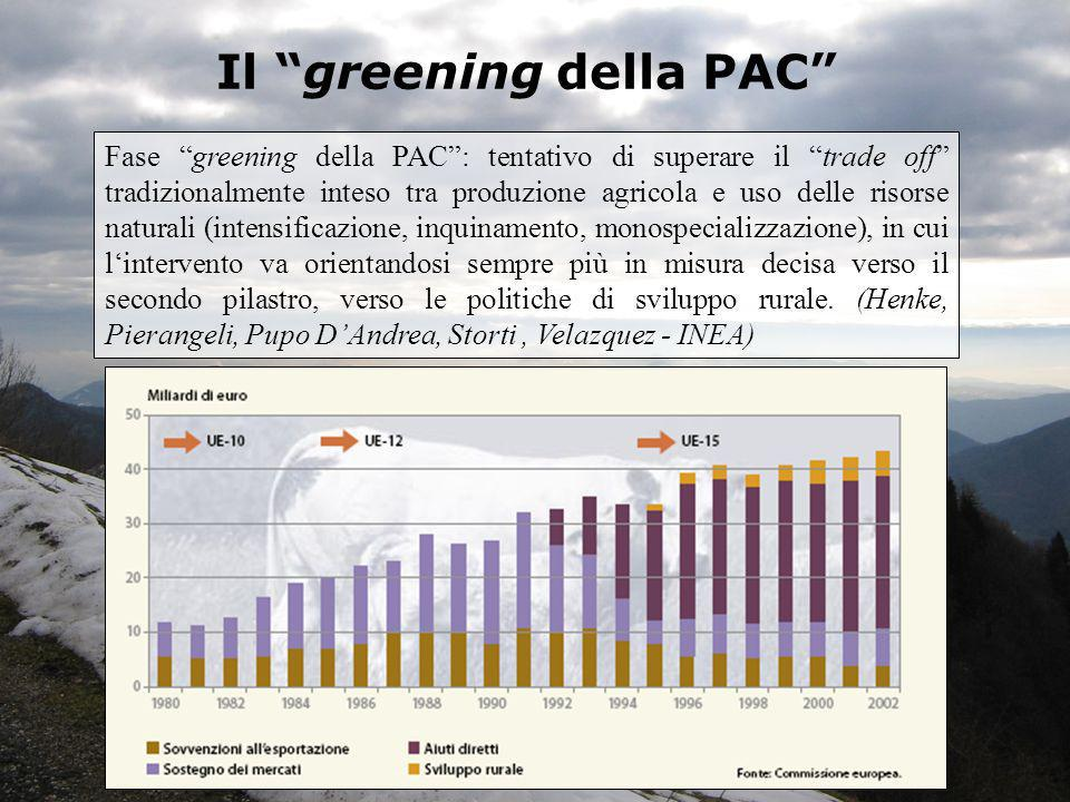 Il greening della PAC