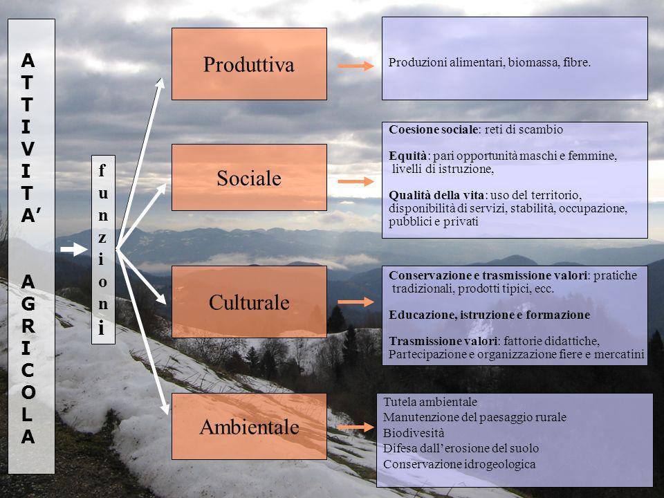 Produttiva Sociale Culturale Ambientale A T I V A' G f R u n C z O i L