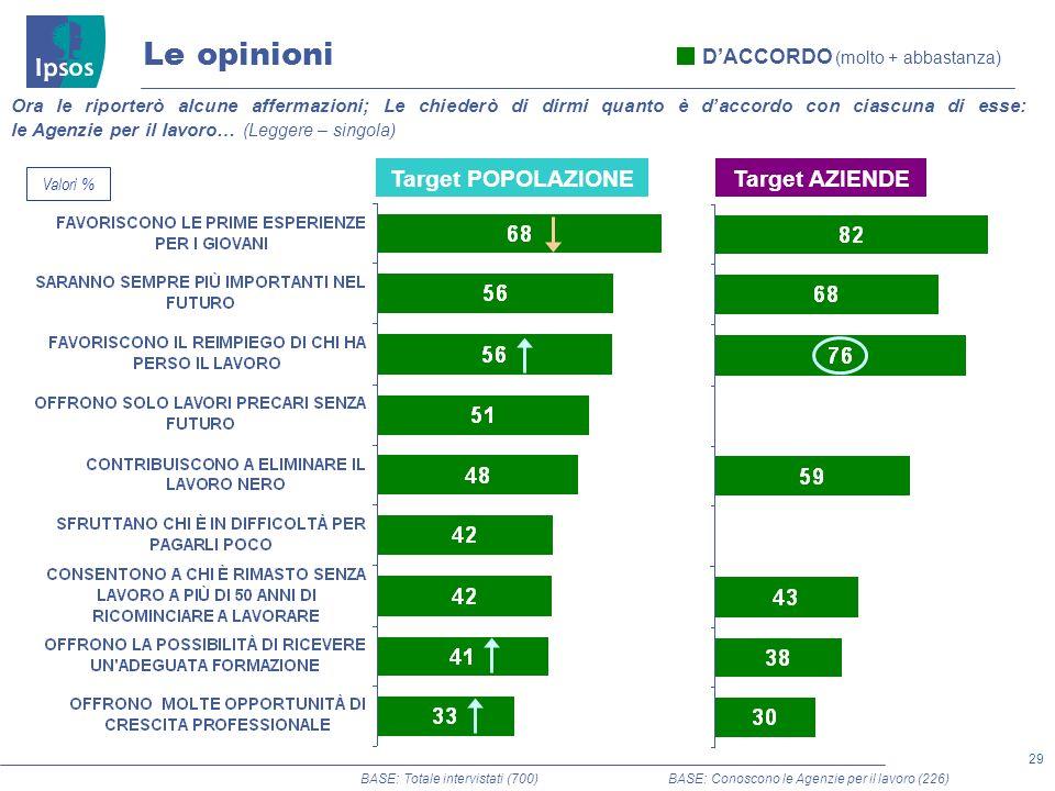 Le opinioni Target POPOLAZIONE Target AZIENDE