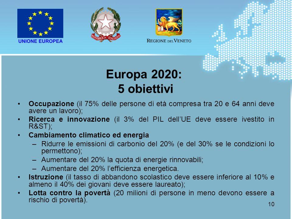 Europa 2020: 5 obiettivi. Occupazione (il 75% delle persone di età compresa tra 20 e 64 anni deve avere un lavoro);