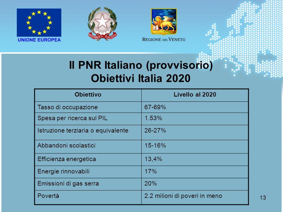 Il PNR Italiano (provvisorio) Obiettivi Italia 2020