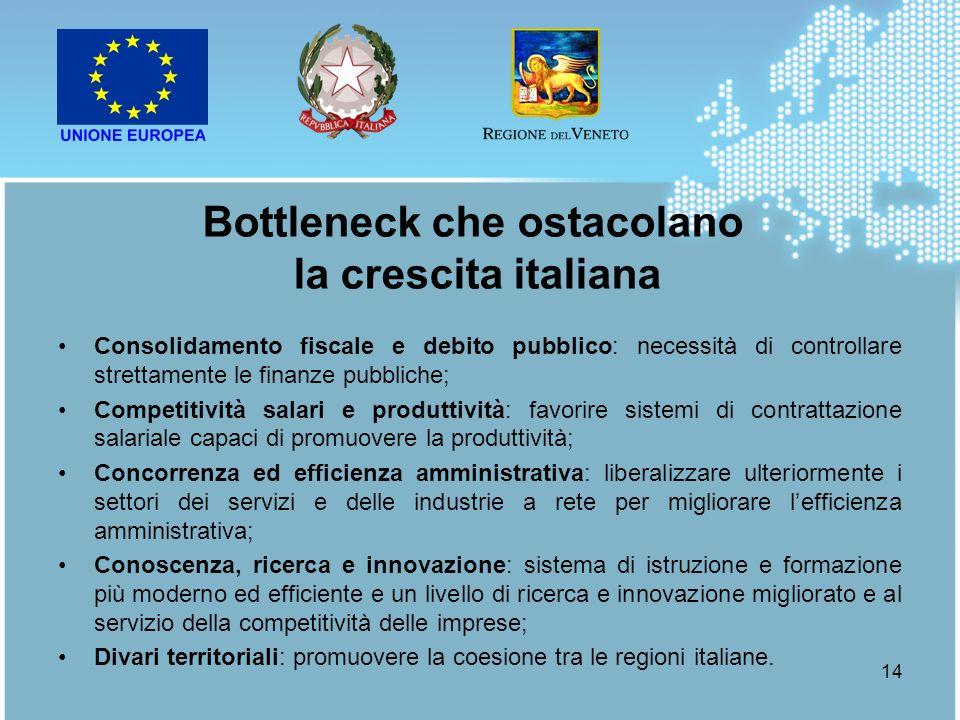 Bottleneck che ostacolano la crescita italiana